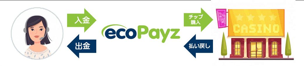 ecoPayz(エコペイズ)決済の仕組み